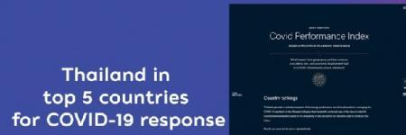 Thailand ranked among top 5 countries for COVID-19 response